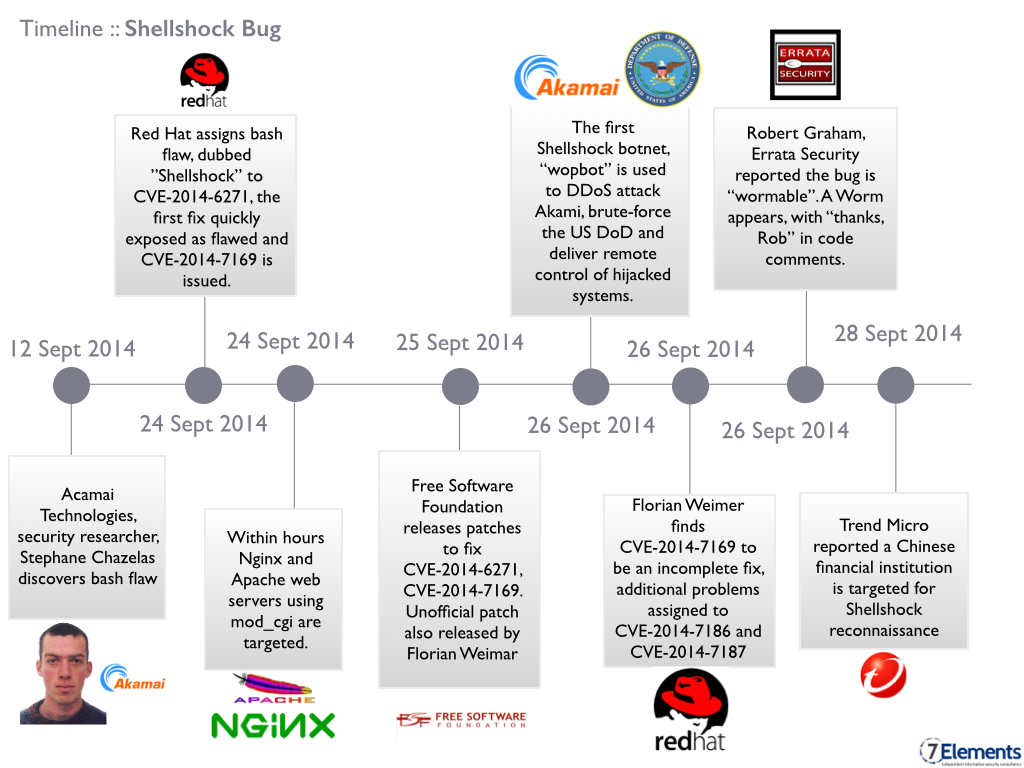 bash vulnerability and patch timeline